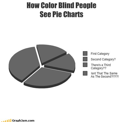 How Colorblind people see pie charts